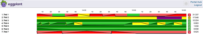 Monitoring Dashboard Improvement Makes It Easier to View from a Distance