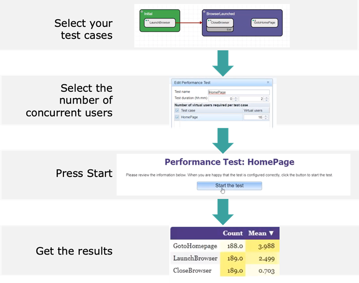 Effortless Performance Testing with Eggplant Performance 9.0