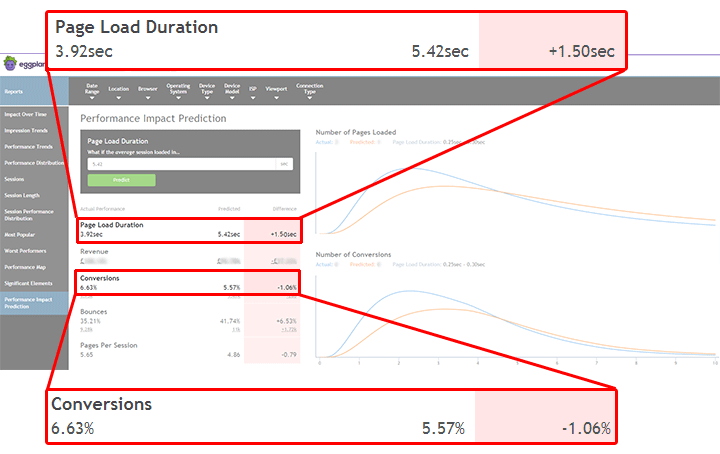 Three Essentials for Your Website's Peak Trading Period